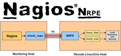 تركيب واستخدام NRPE على الناجيوس
